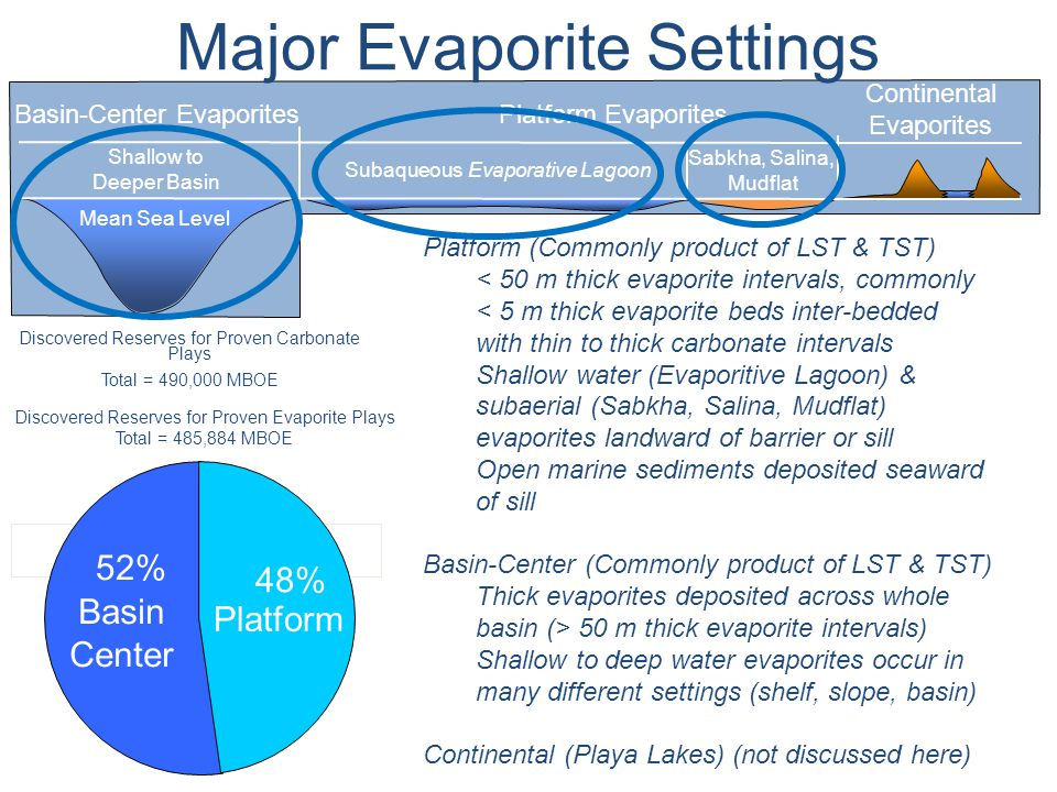 Major Evaporite Settings