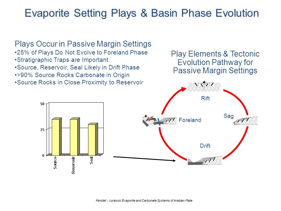 Evaporite Setting Plays & Basin Phase Evolution