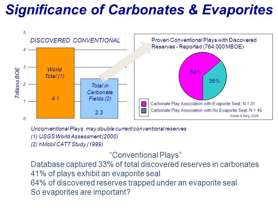 Significance of Carbonates & Evaporites