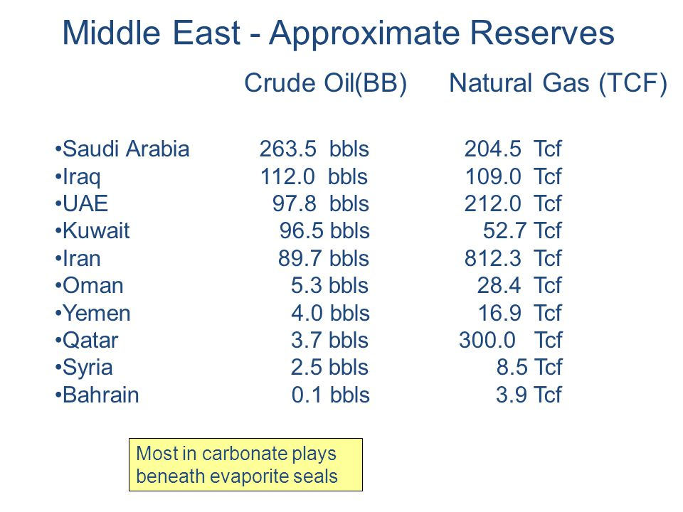 Middle East - Approximate Reserves