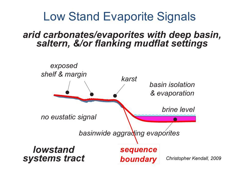Low Stand Evaporite Signals