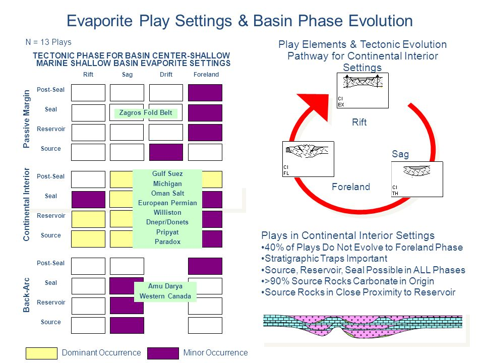 Evaporite Play Settings & Basin Phase Evolution