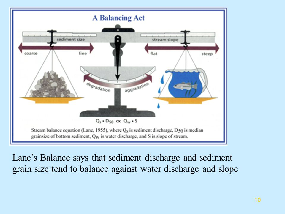 Lane's Balance says that sediment discharge and sediment