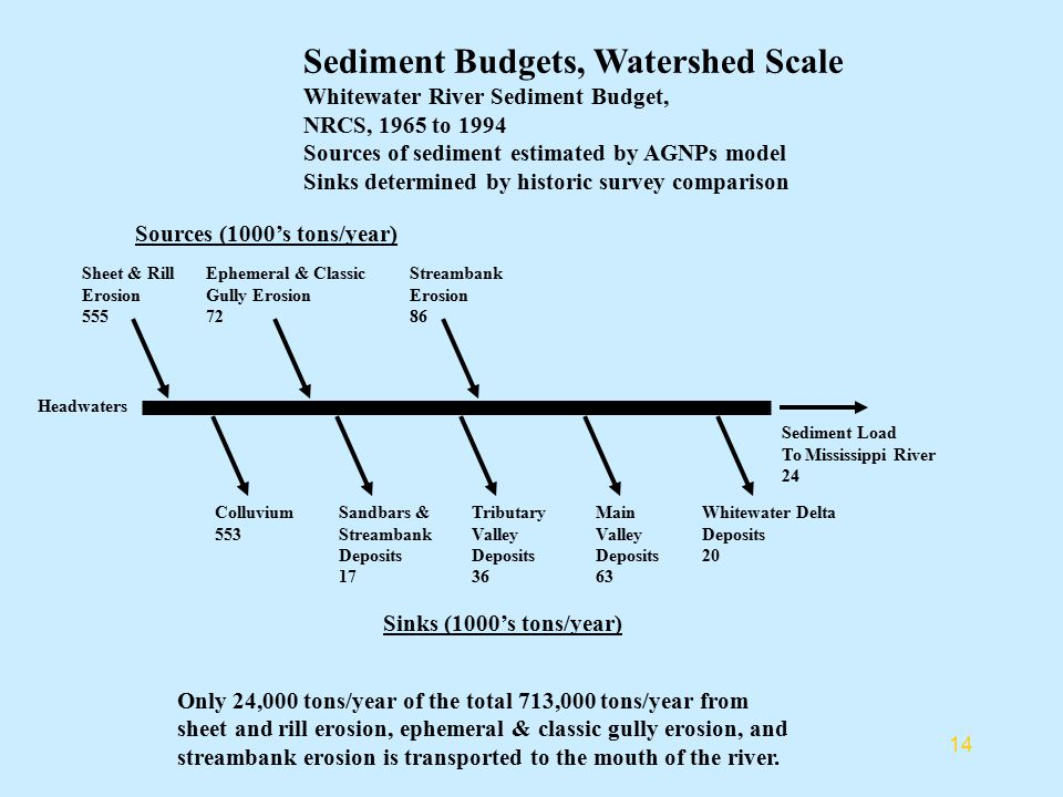 Sediment Budgets, Watershed Scale