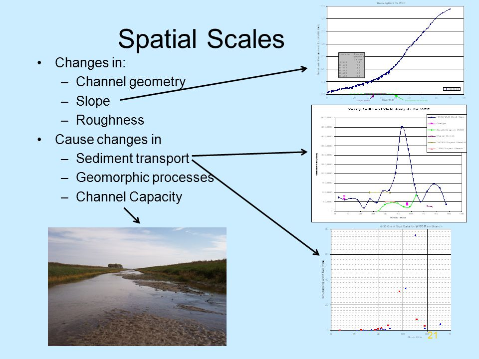 Spatial Scales Changes in: Channel geometry Slope Roughness