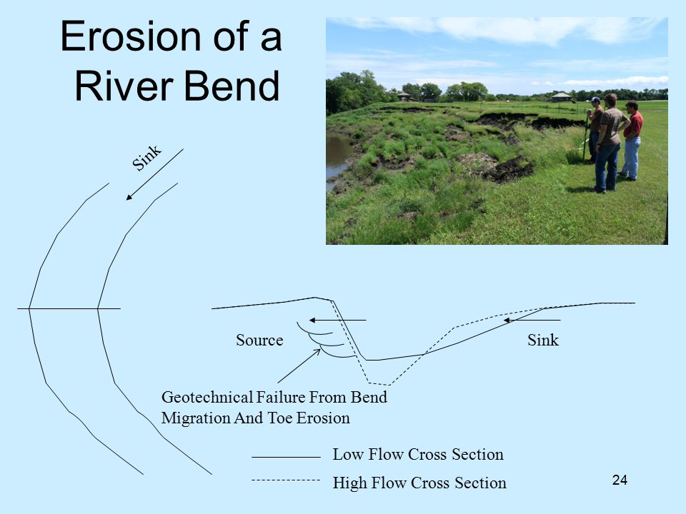 Erosion of a River Bend Sink Source Sink