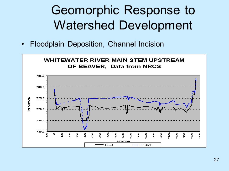 Geomorphic Response to Watershed Development