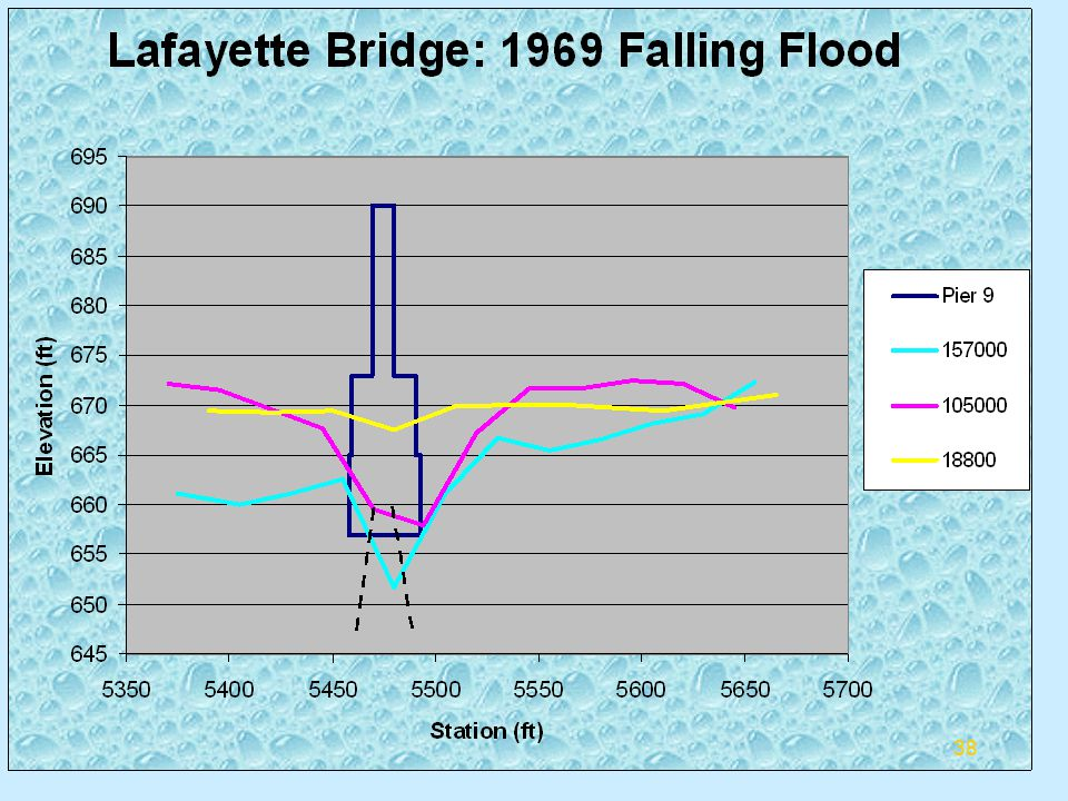 Summary of Falling Flood