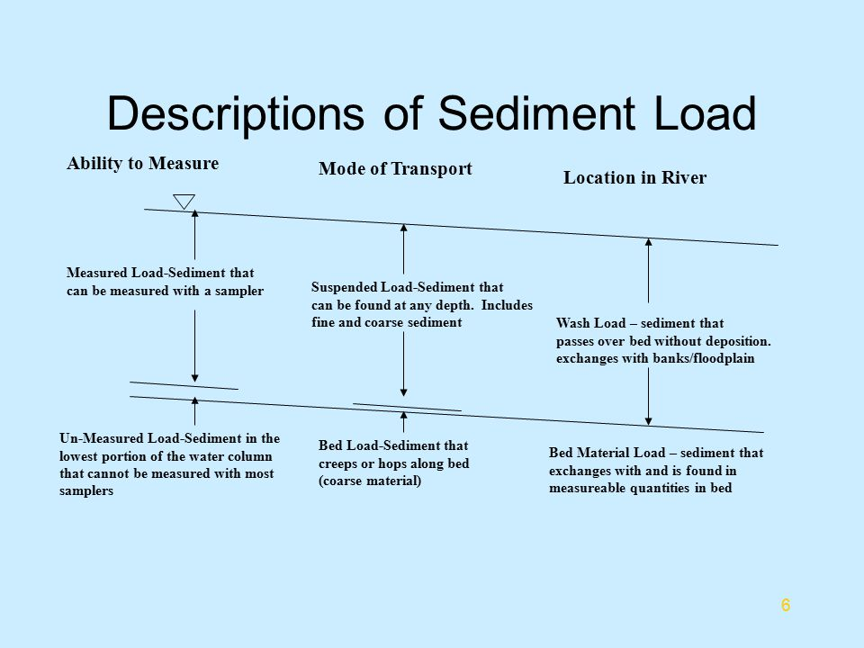 Descriptions of Sediment Load
