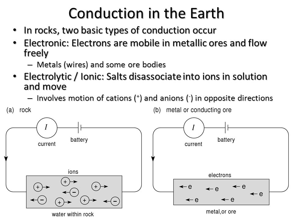 Conduction in the Earth