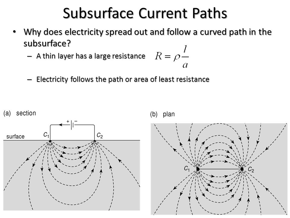 Subsurface Current Paths