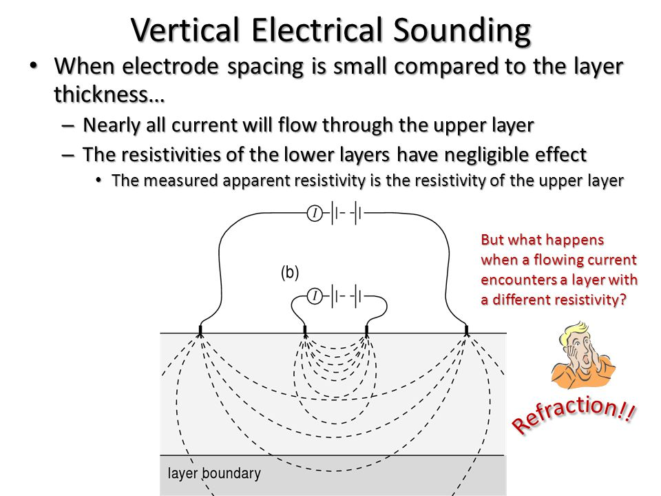 Vertical Electrical Sounding