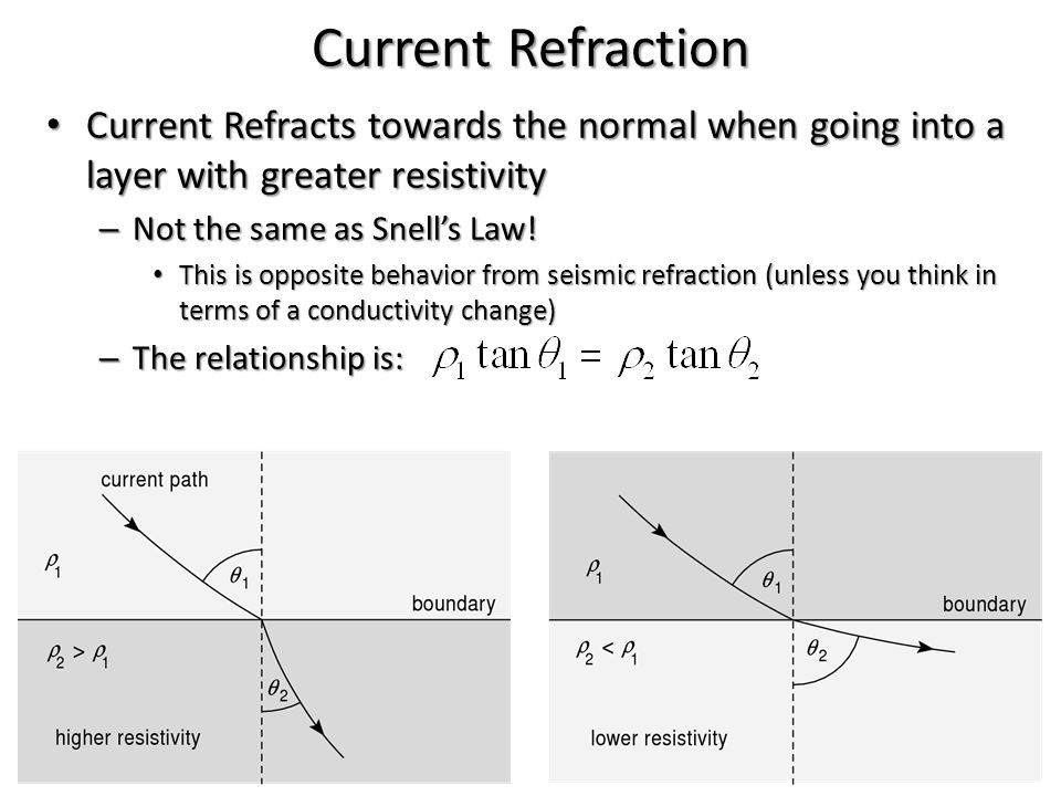 Current Refraction Current Refracts towards the normal when going into a layer with greater resistivity.