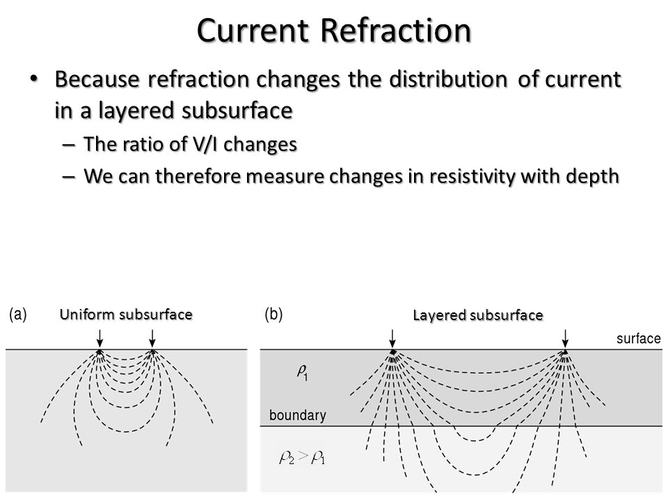 Current Refraction Because refraction changes the distribution of current in a layered subsurface. The ratio of V/I changes.