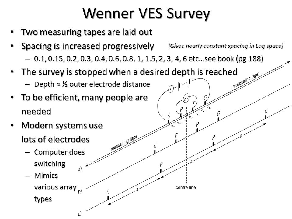 Wenner VES Survey Two measuring tapes are laid out