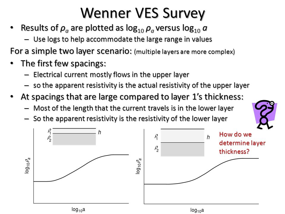 Wenner VES Survey Results of ρa are plotted as log10 ρa versus log10 a