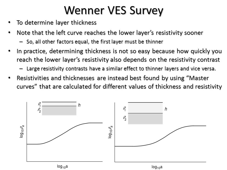 Wenner VES Survey To determine layer thickness