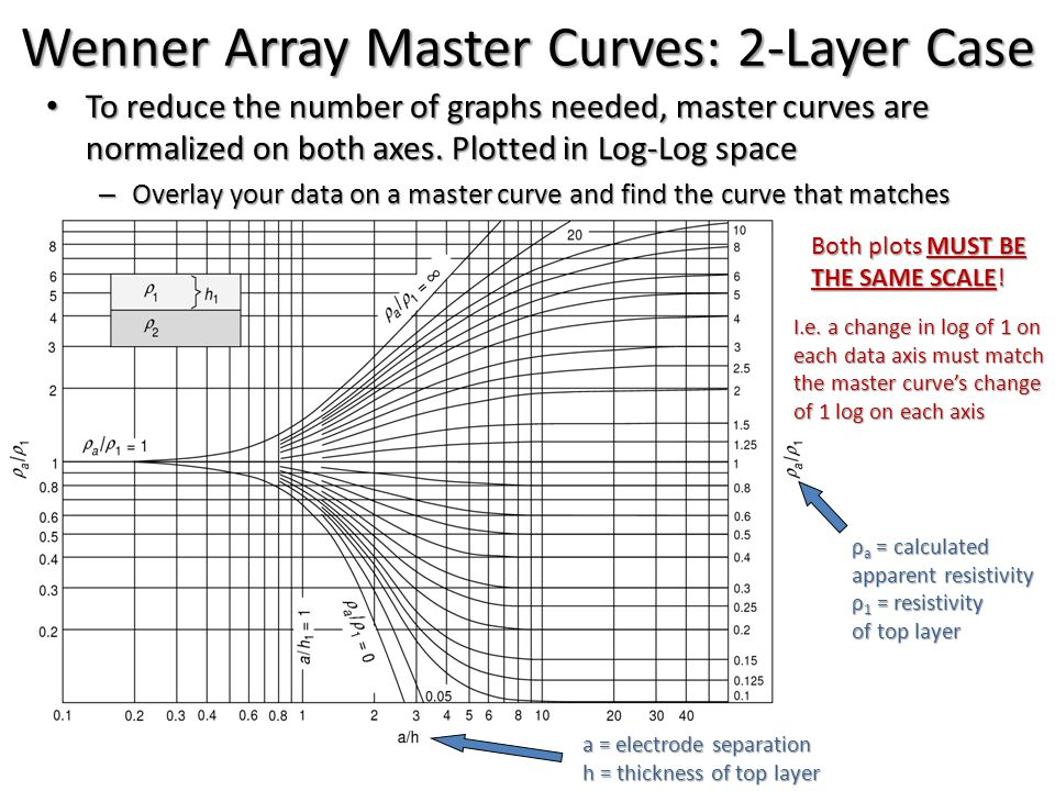 Wenner Array Master Curves: 2-Layer Case