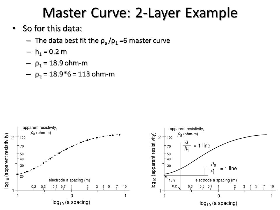 Master Curve: 2-Layer Example