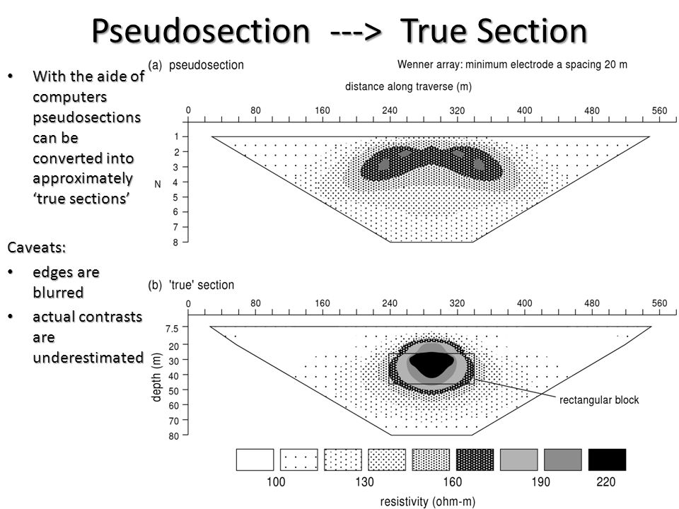 Pseudosection ---> True Section