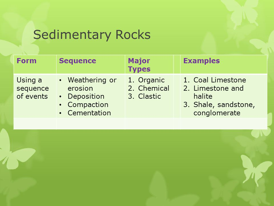 Sedimentary Rocks Form Sequence Major Types Examples