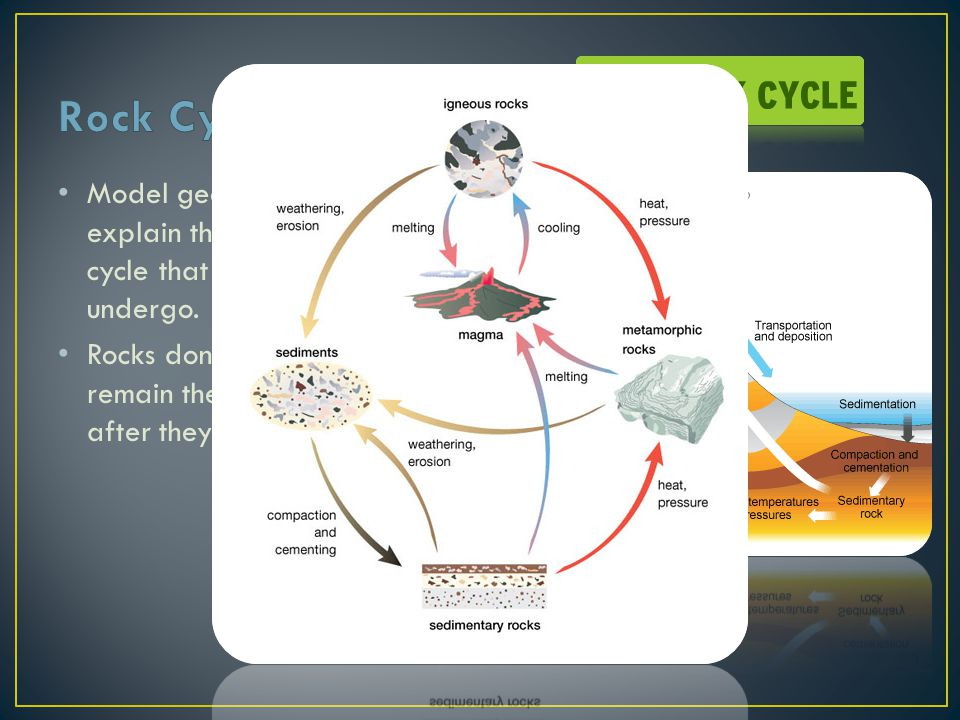 Rock Cycle Model geologist use to explain the endless cycle that rocks undergo.