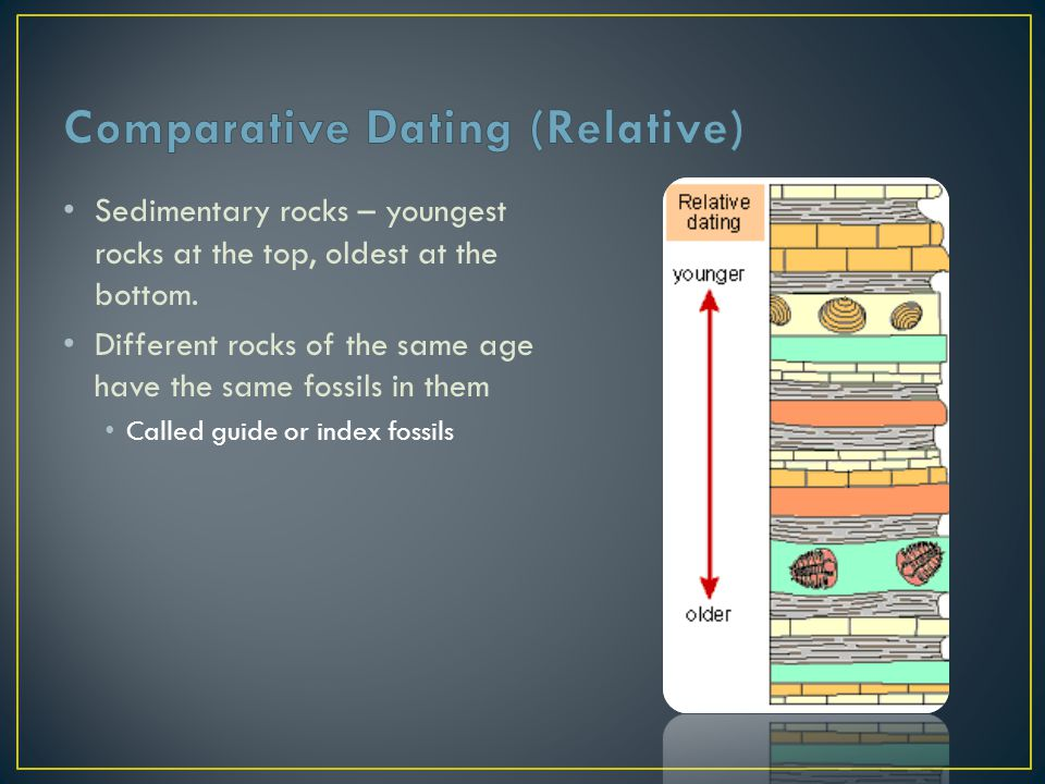 Comparative Dating (Relative)