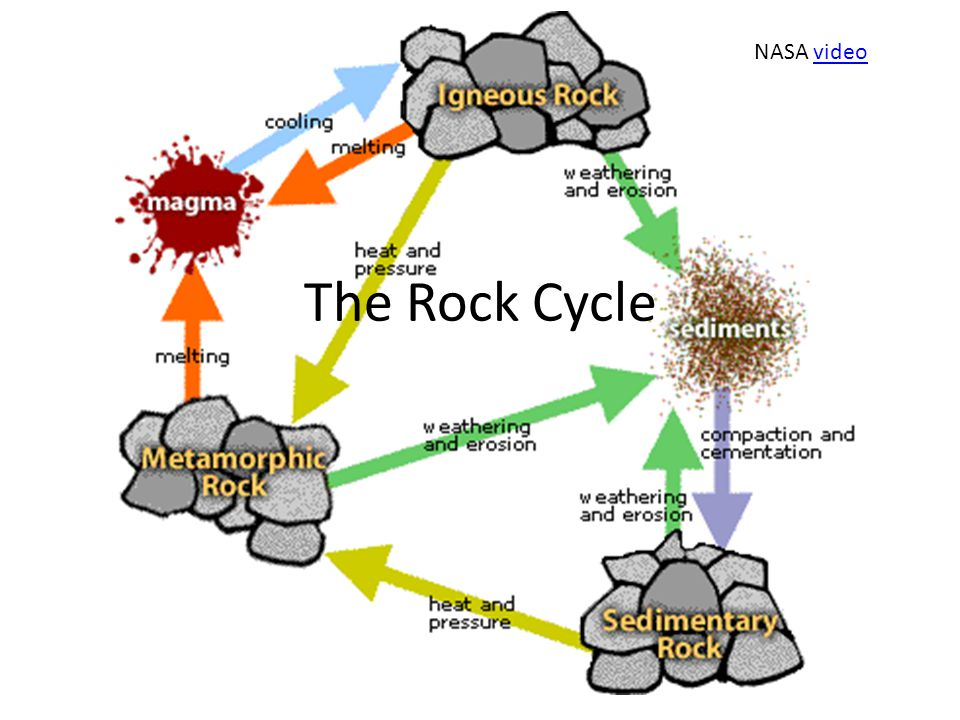 The rock cycle power point presentation, teacher guide and worsheet.