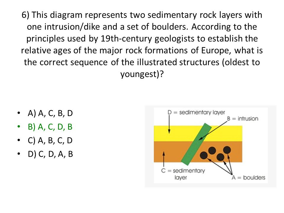 6) This diagram represents two sedimentary rock layers with one intrusion/dike and a set of boulders. According to the principles used by 19th-century geologists to establish the relative ages of the major rock formations of Europe, what is the correct sequence of the illustrated structures (oldest to youngest)