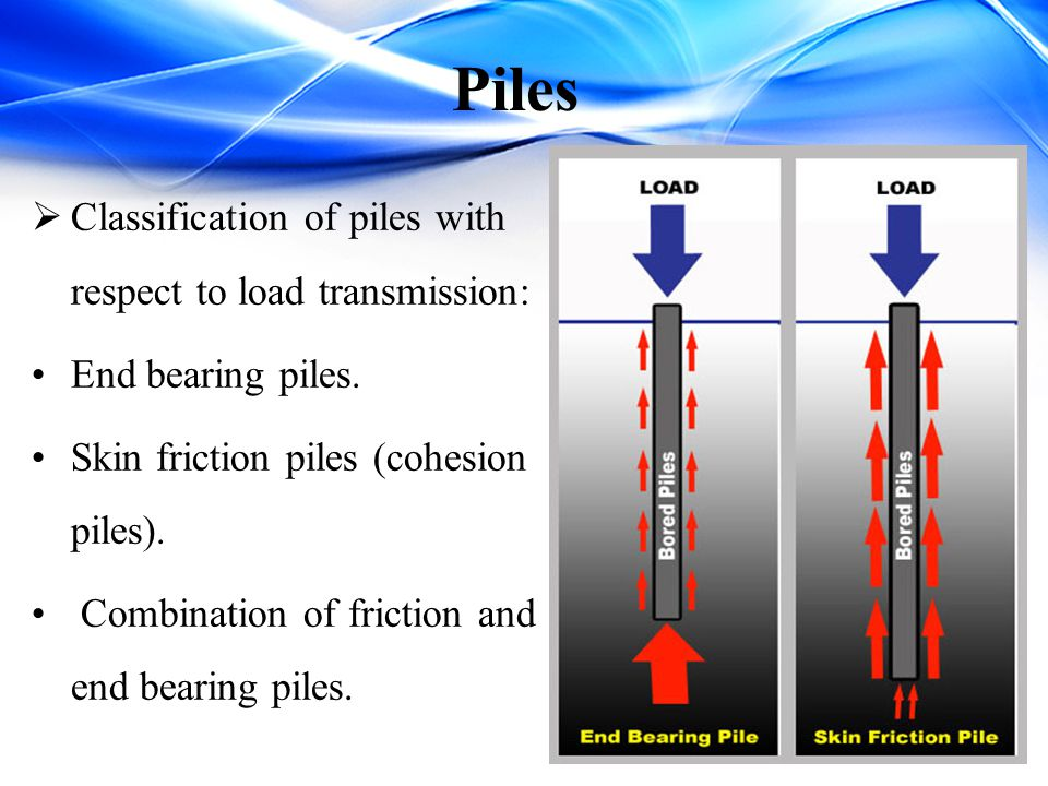 Piles Classification of piles with respect to load transmission: