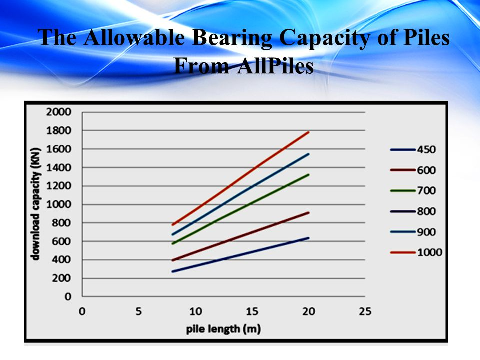 The Allowable Bearing Capacity of Piles From AllPiles
