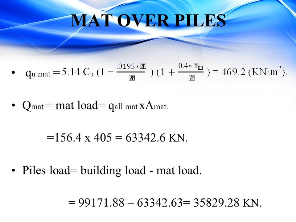 MAT OVER PILES qu.mat = Qmat = mat load= qall.mat xAmat.