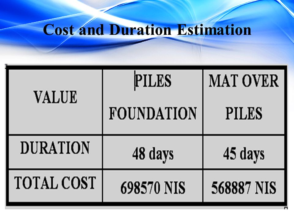 Cost and Duration Estimation