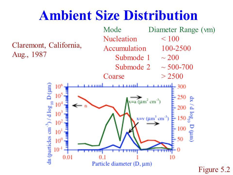Ambient Size Distribution