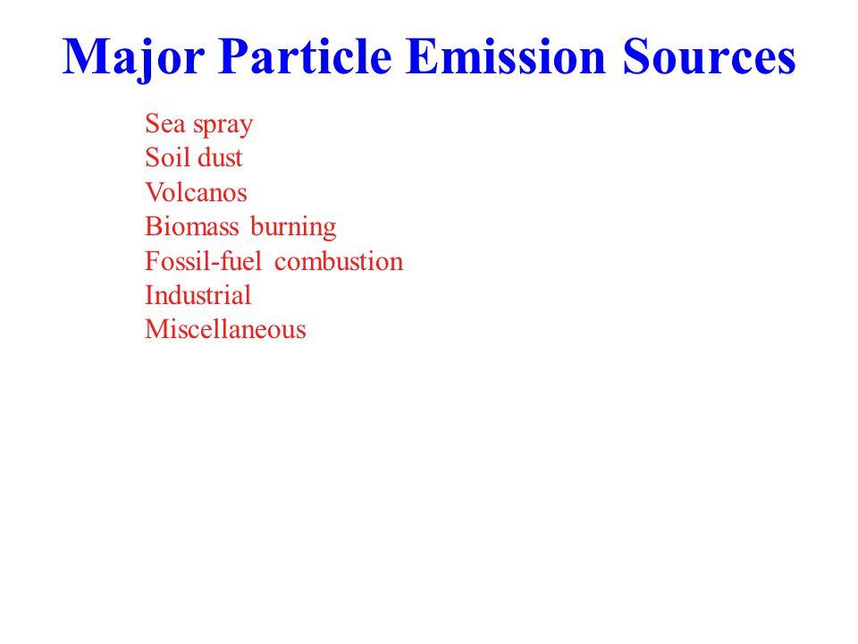 Major Particle Emission Sources