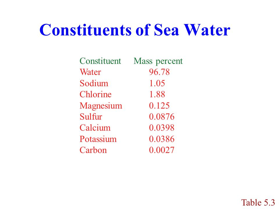 Constituents of Sea Water