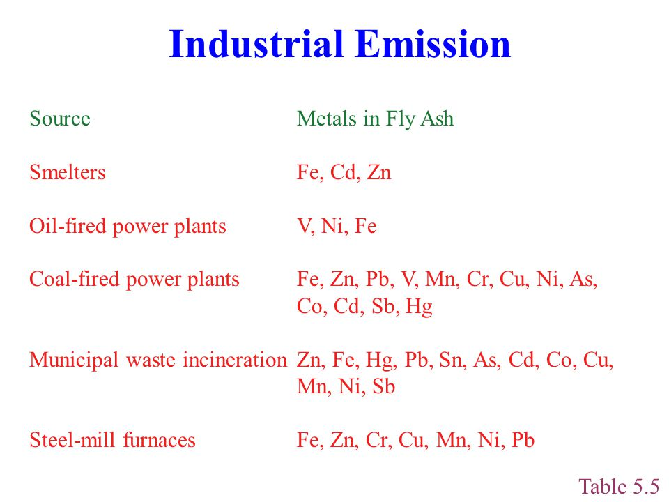 Industrial Emission Source Metals in Fly Ash Smelters Fe, Cd, Zn