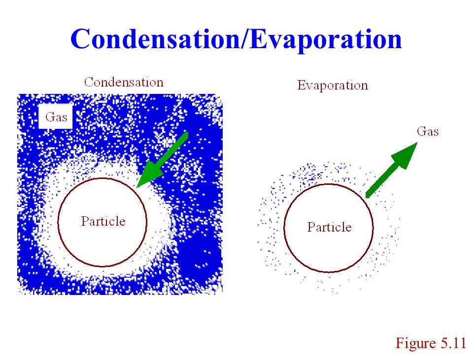 Condensation/Evaporation