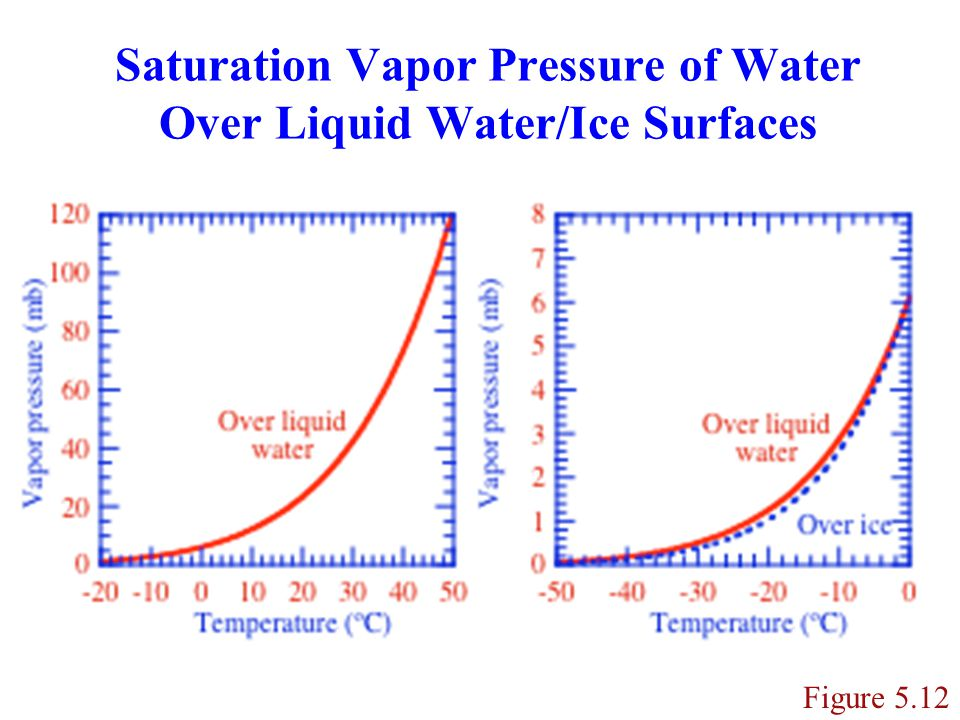 Saturation Vapor Pressure of Water Over Liquid Water/Ice Surfaces