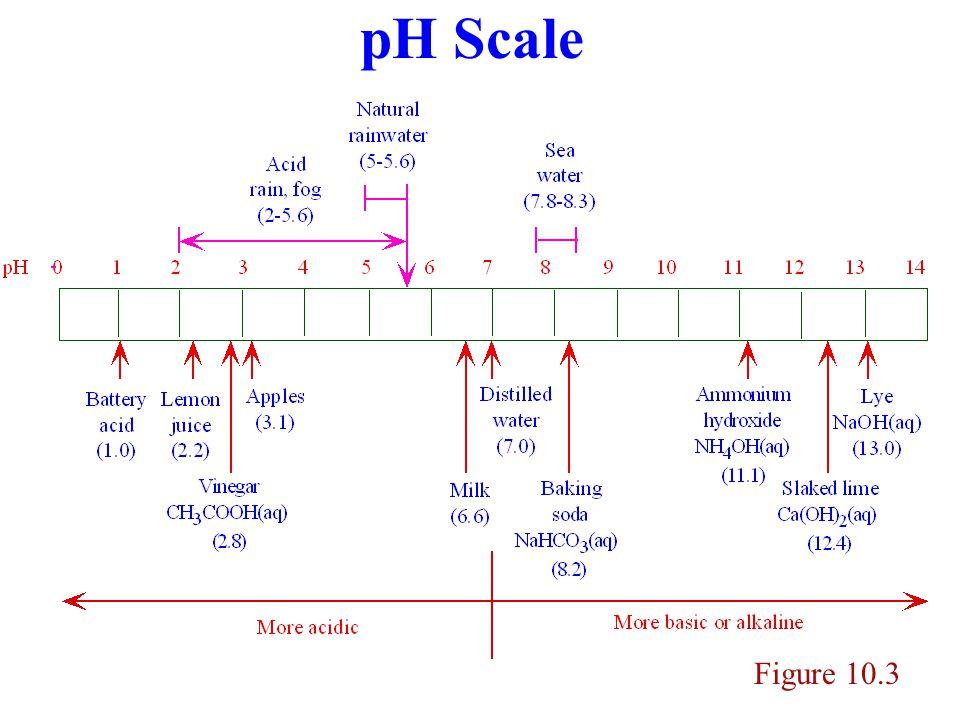 pH Scale Figure 10.3