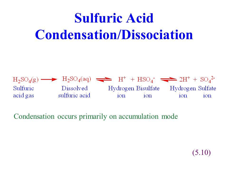 Sulfuric Acid Condensation/Dissociation
