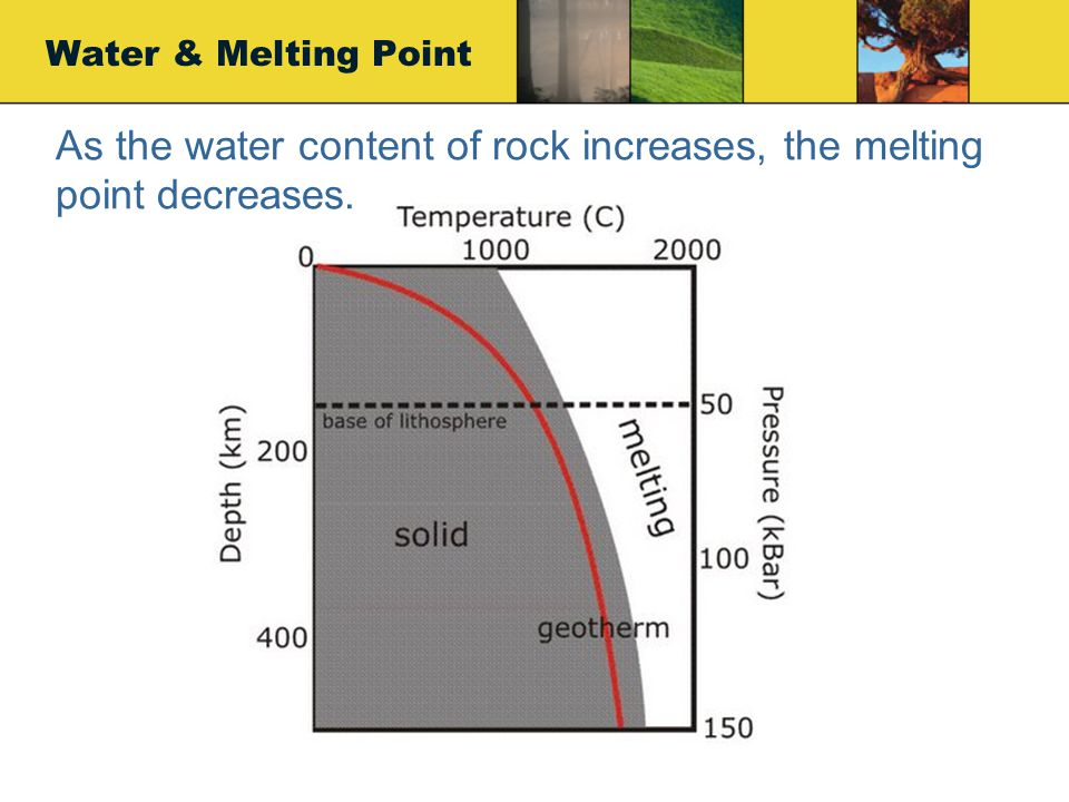 As the water content of rock increases, the melting point decreases.