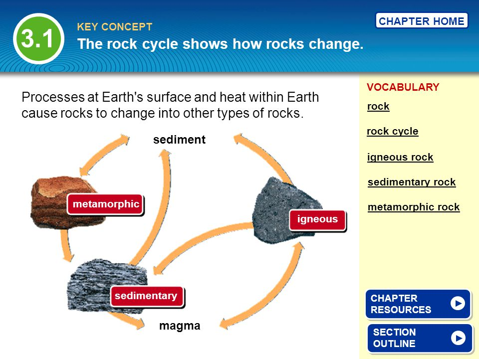 3.1 The rock cycle shows how rocks change.
