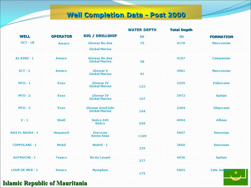 Well Completion Data - Post 2000