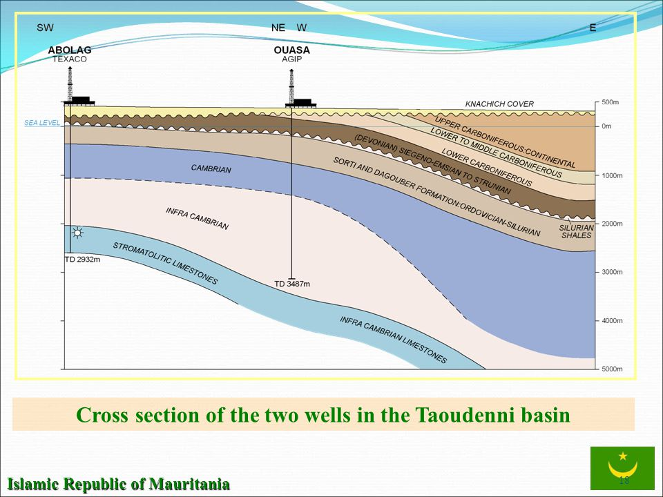 Cross section of the two wells in the Taoudenni basin