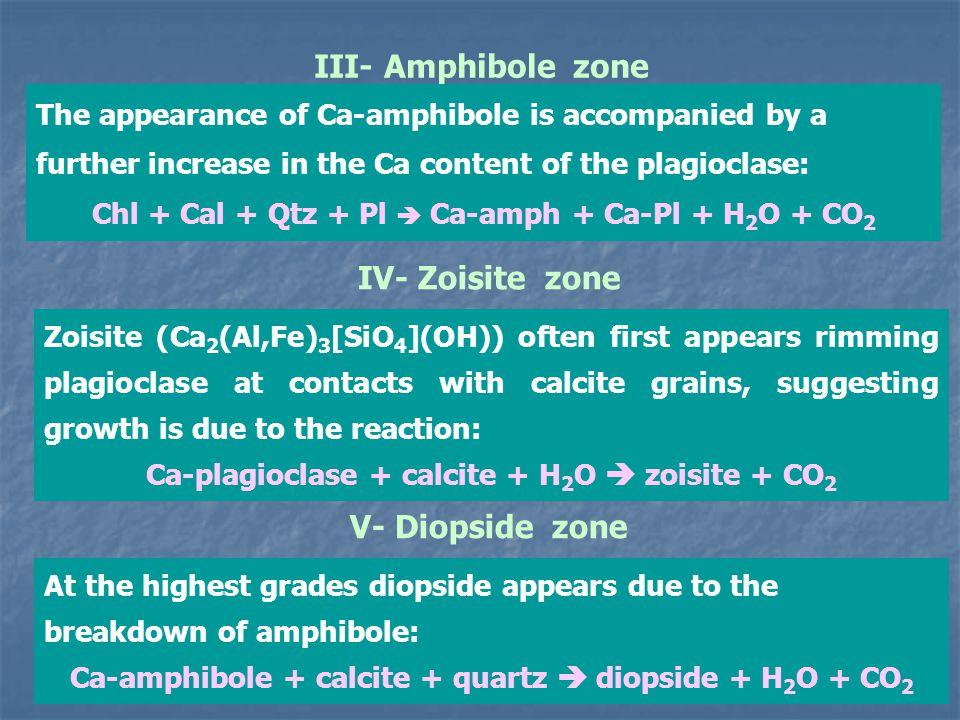 III- Amphibole zone IV- Zoisite zone V- Diopside zone