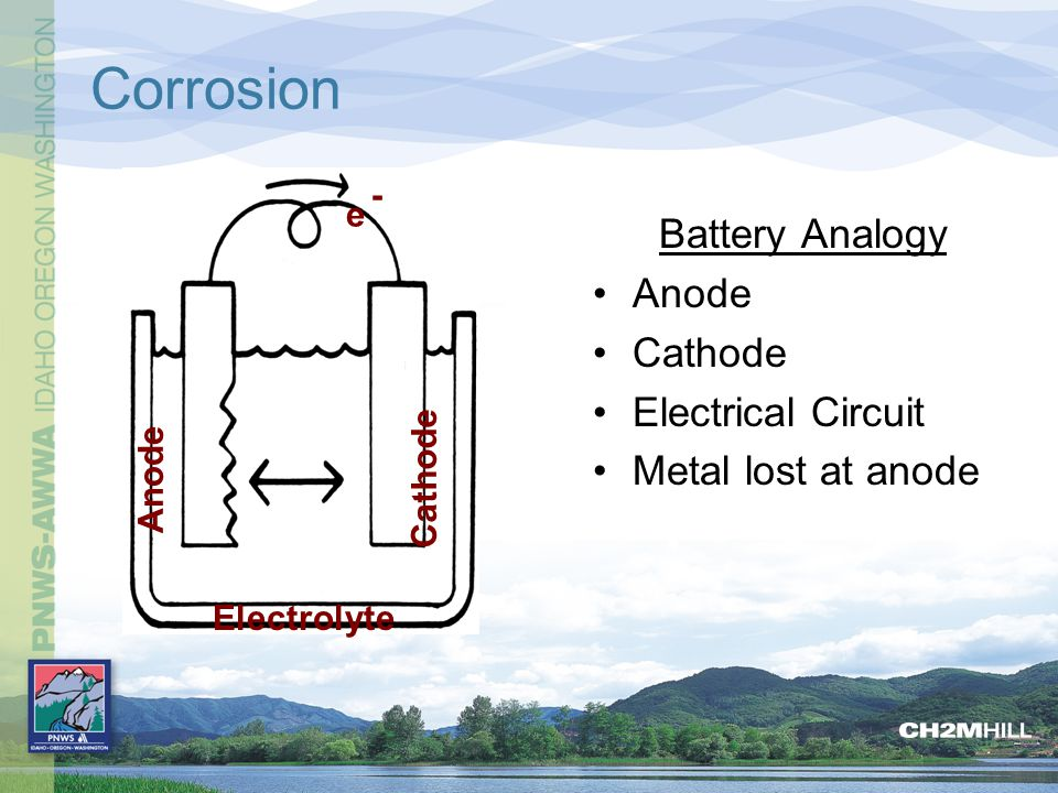 Corrosion Battery Analogy Anode Cathode Electrical Circuit