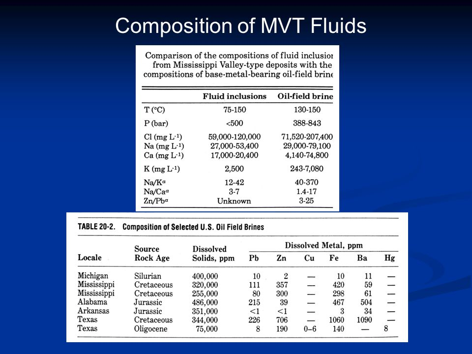 Composition of MVT Fluids