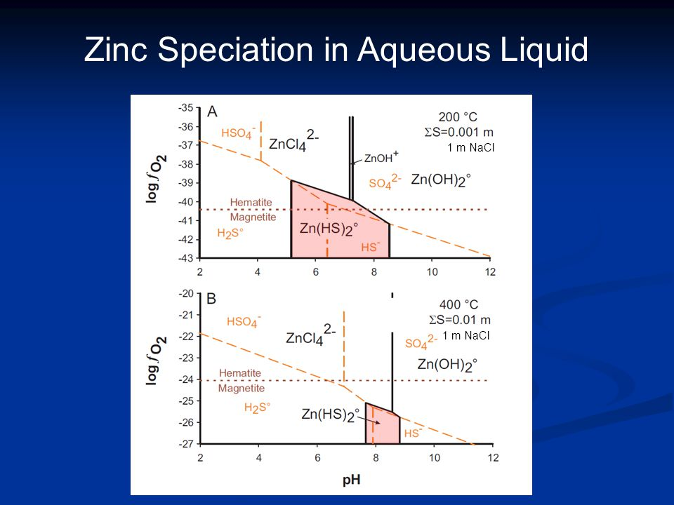 Zinc Speciation in Aqueous Liquid