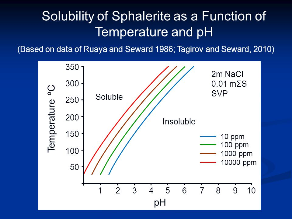 Solubility of Sphalerite as a Function of Temperature and pH